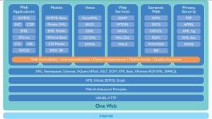 A W3C web architektúra felépítése